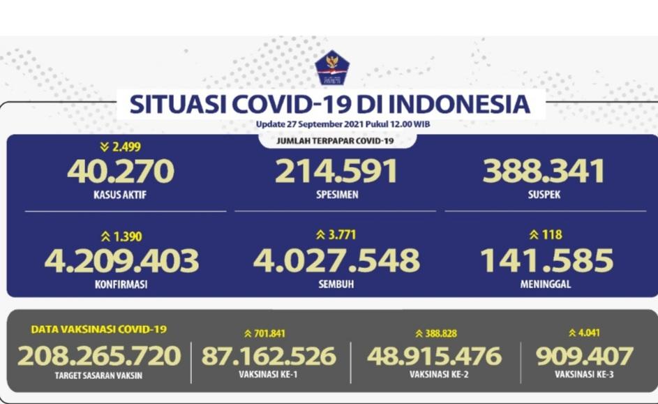 Kasus Positif Covid-19 Terus Menurun